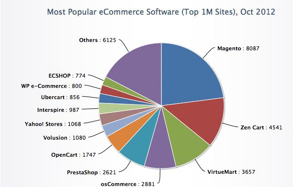 ecommerce-software-popular